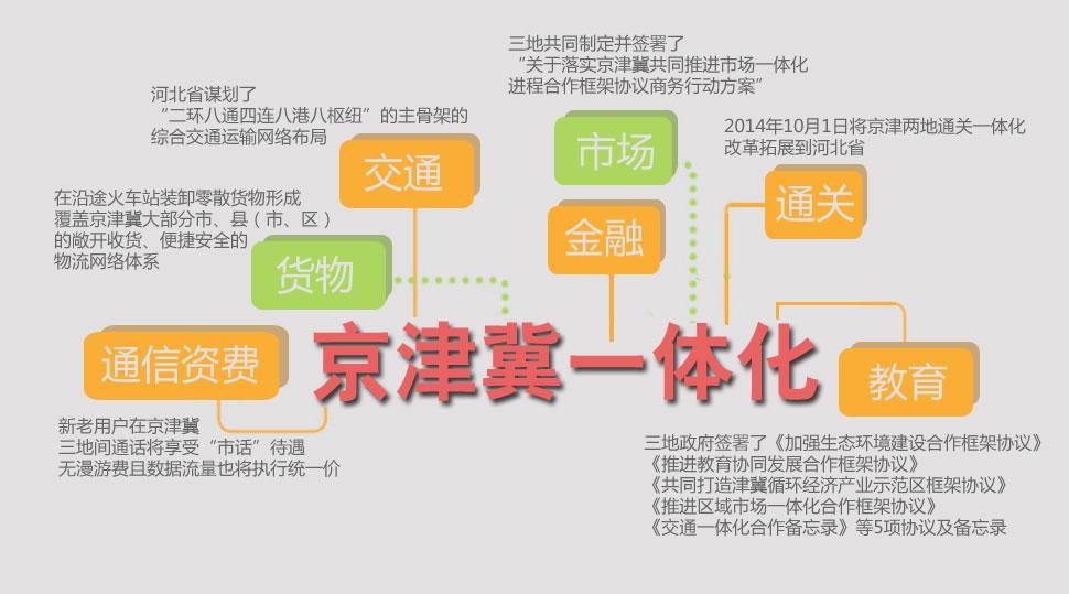 图解京津冀一体化